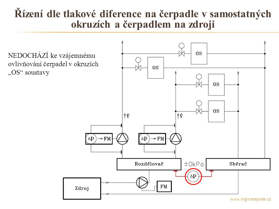 Řízení dle tlakové diference na čerpadle v samostatných okruzích a čerpadlem na zdroji