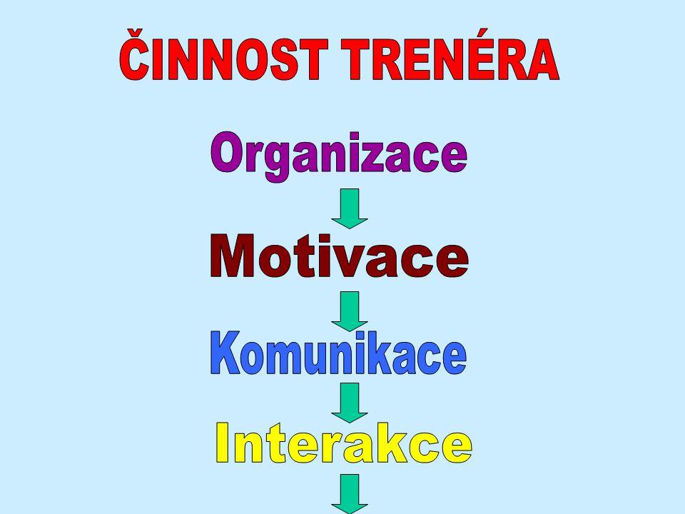 ČINNOST TRENÉRA Organizace Motivace Komunikace Interakce