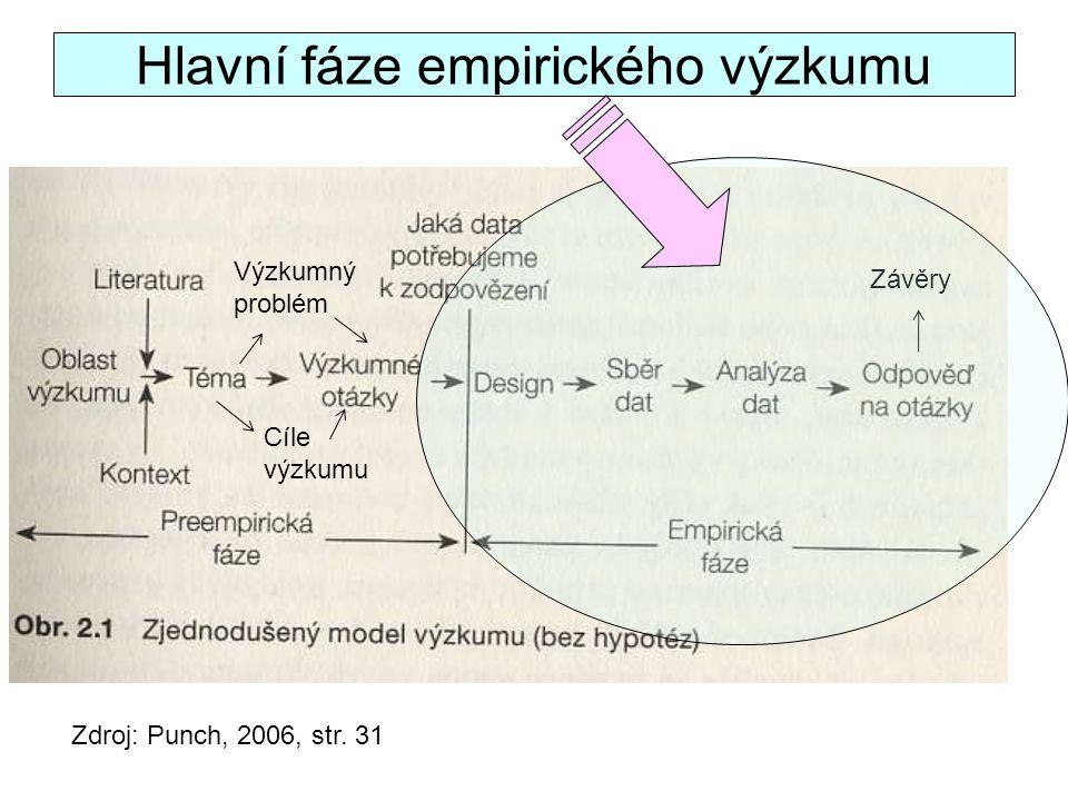 Hlavní fáze empirického výzkumu