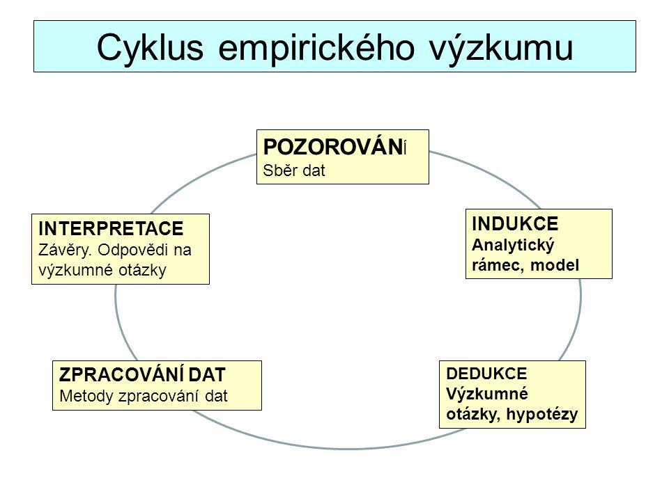 Cyklus empirického výzkumu