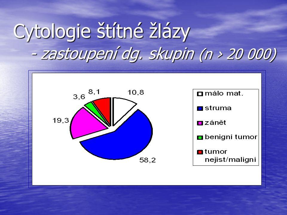 Cytologie štítné žlázy - zastoupení dg. skupin (n › 20 000)