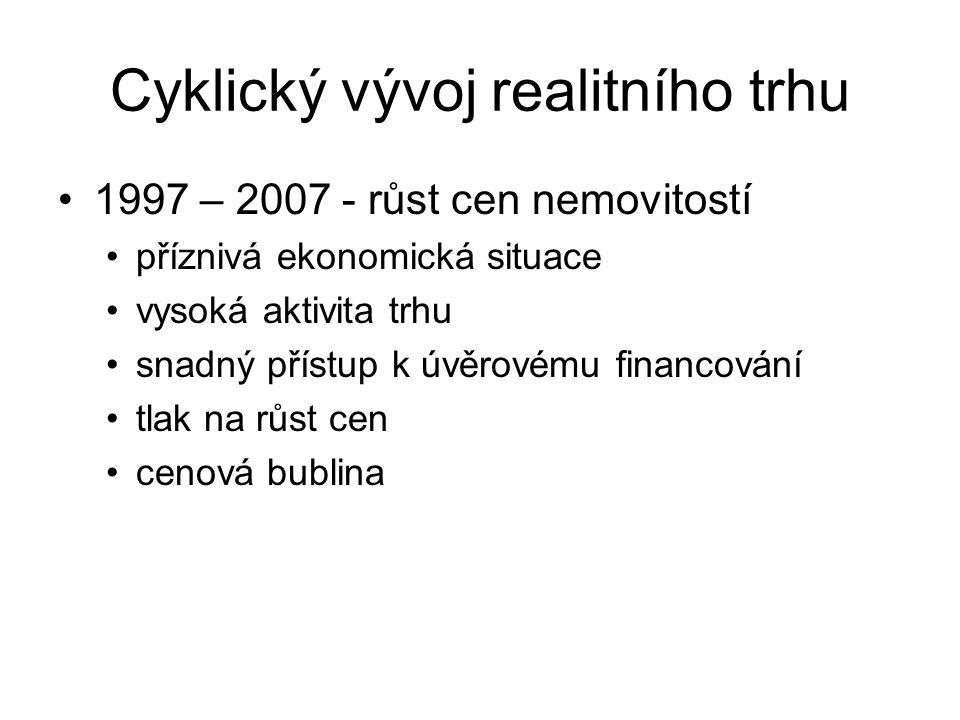Cyklický vývoj realitního trhu