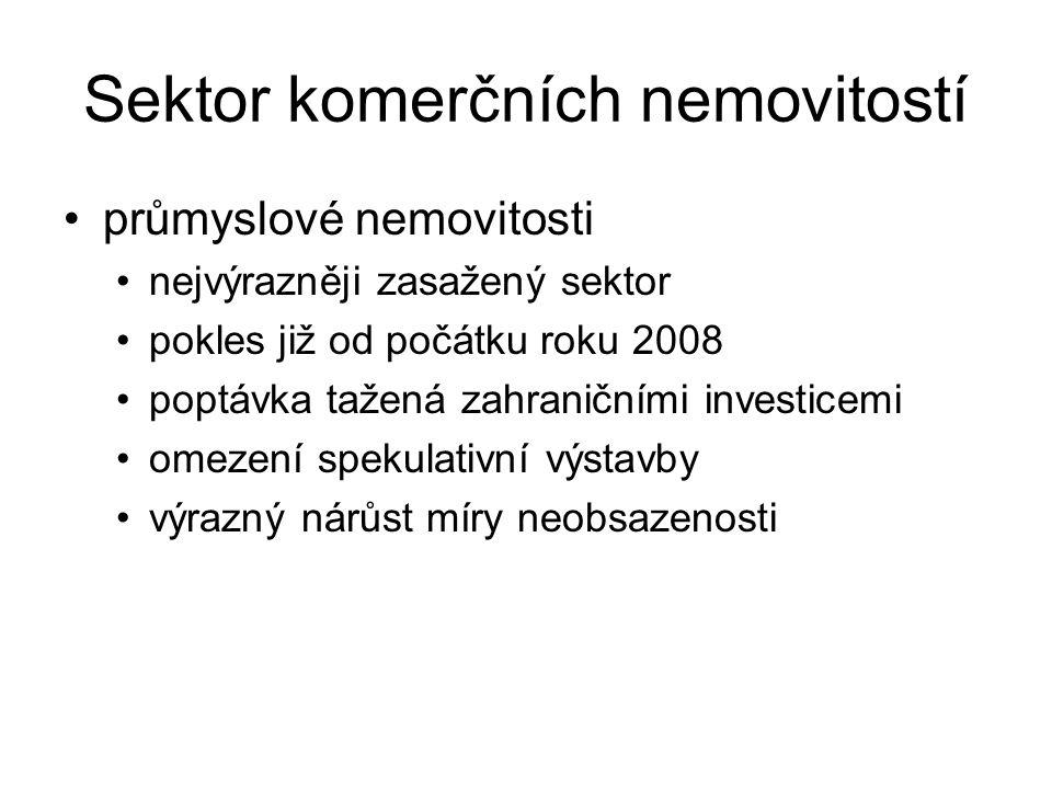 Sektor komerčních nemovitostí