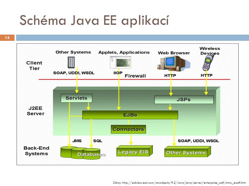 Schéma Java EE aplikací