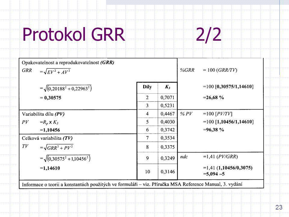 Protokol GRR 2/2