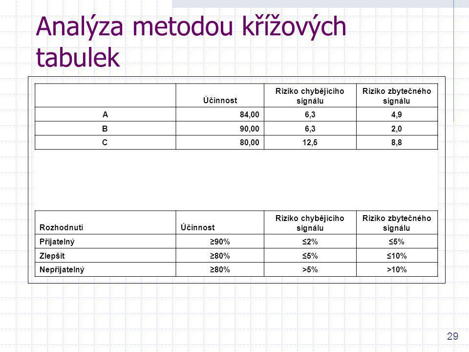 Analýza metodou křížových tabulek