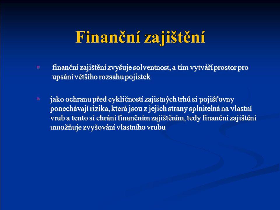 Finanční zajištění finanční zajištění zvyšuje solventnost, a tím vytváří prostor pro upsání většího rozsahu pojistek.
