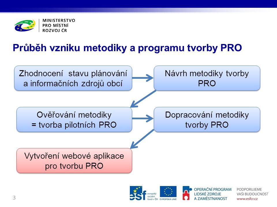 Průběh vzniku metodiky a programu tvorby PRO
