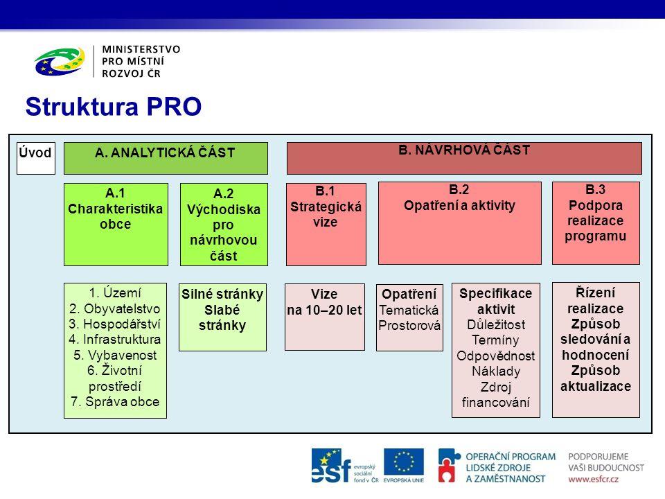 Východiska pro návrhovou část Podpora realizace programu