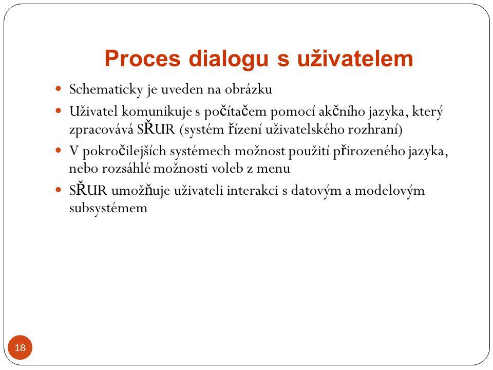 Proces dialogu s uživatelem