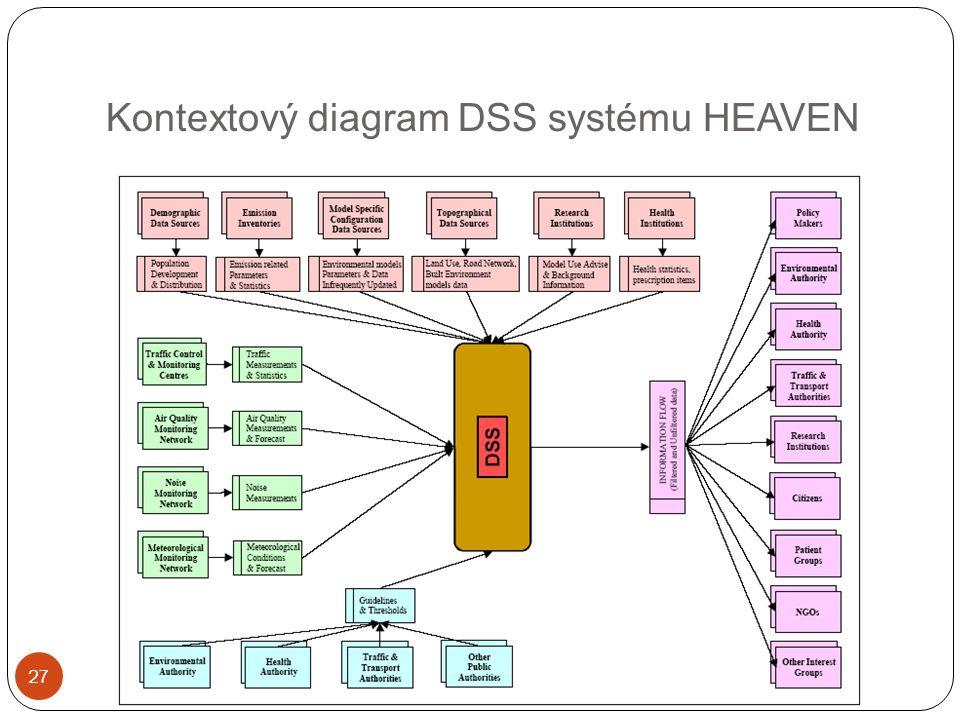Kontextový diagram DSS systému HEAVEN