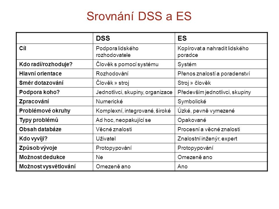 Srovnání DSS a ES DSS ES Cíl Podpora lidského rozhodovatele