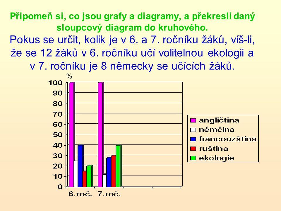 Připomeň si, co jsou grafy a diagramy, a překresli daný sloupcový diagram do kruhového. Pokus se určit, kolik je v 6. a 7. ročníku žáků, víš-li, že se 12 žáků v 6. ročníku učí volitelnou ekologii a v 7. ročníku je 8 německy se učících žáků.