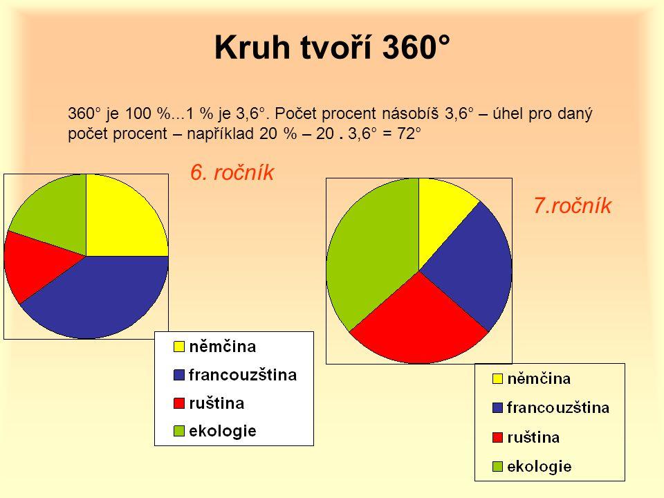 Kruh tvoří 360° 6. ročník 7.ročník
