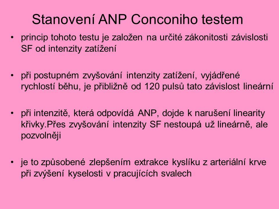 Stanovení ANP Conconiho testem