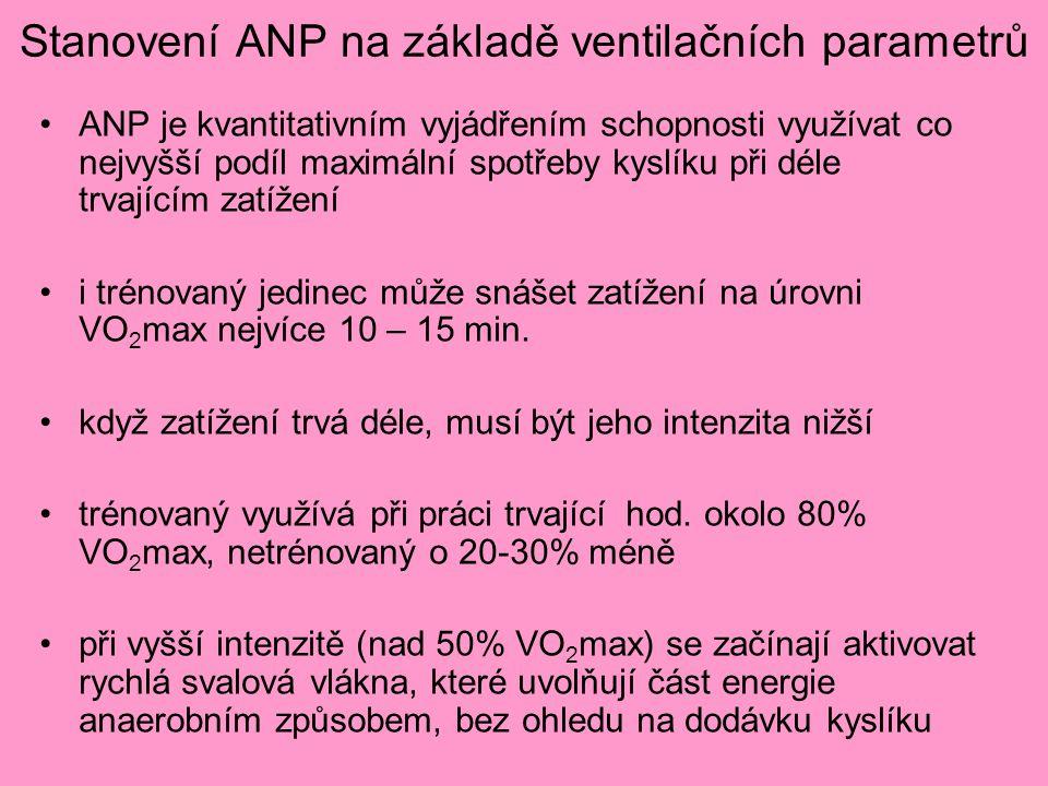 Stanovení ANP na základě ventilačních parametrů