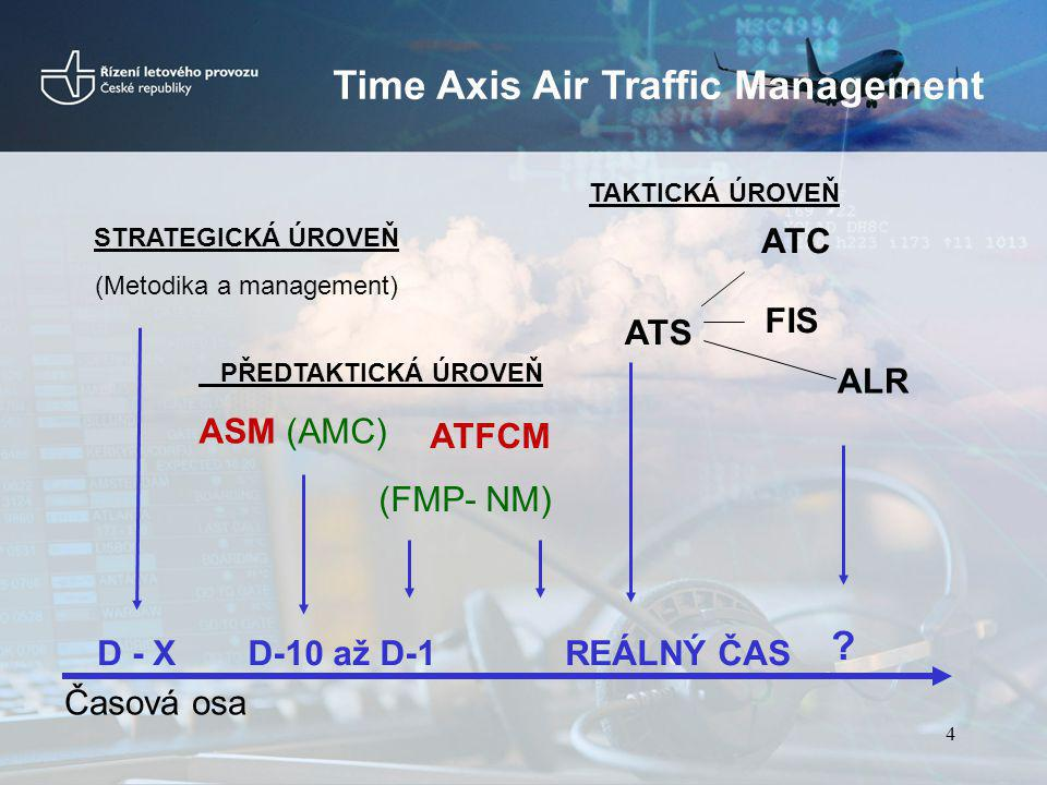 Time Axis Air Traffic Management