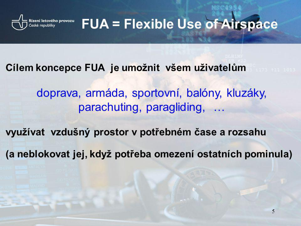 FUA = Flexible Use of Airspace