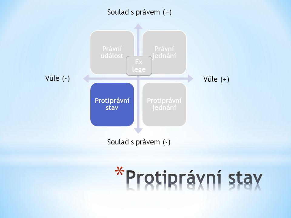 Protiprávní stav Soulad s právem (+) Vůle (-) Vůle (+)