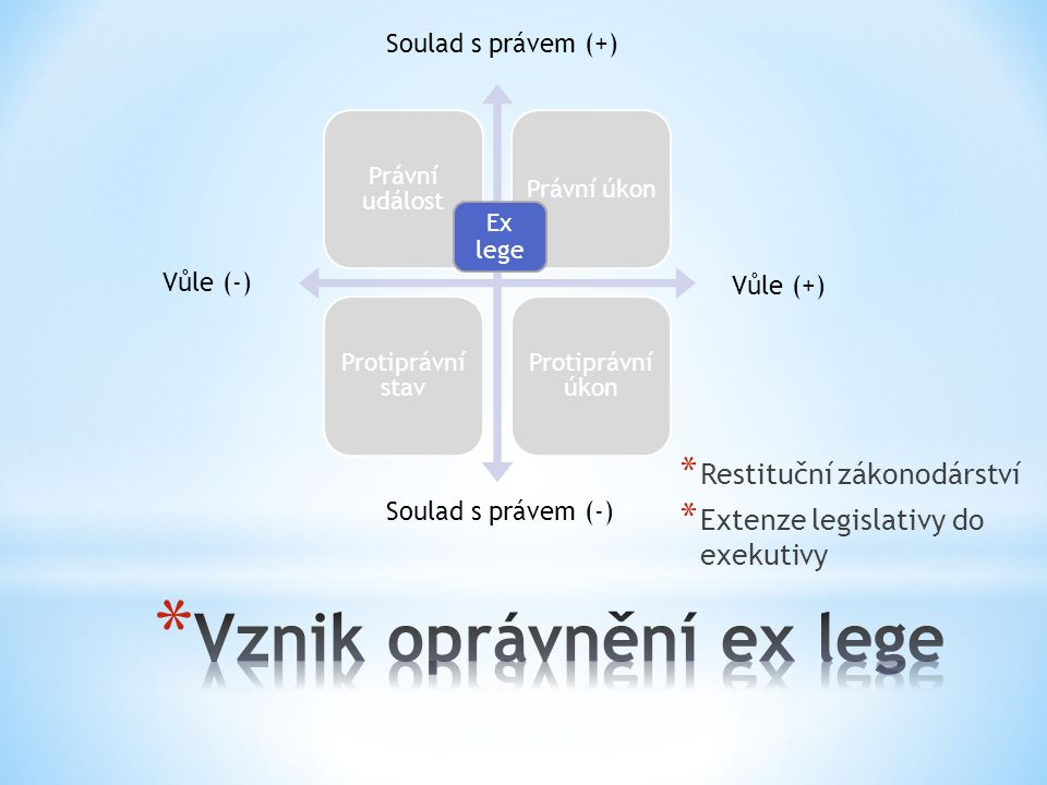 Vznik oprávnění ex lege