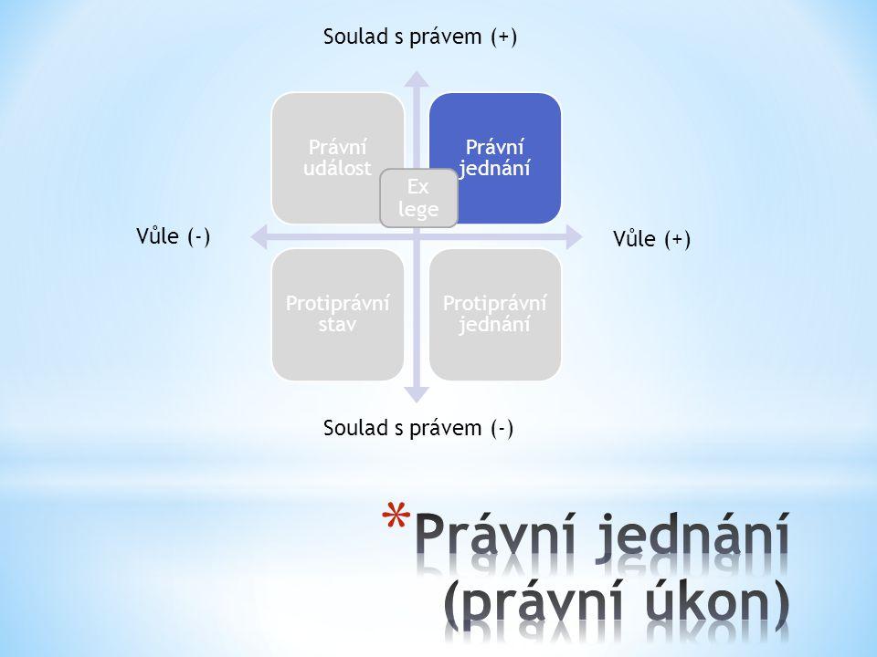 Právní jednání (právní úkon)