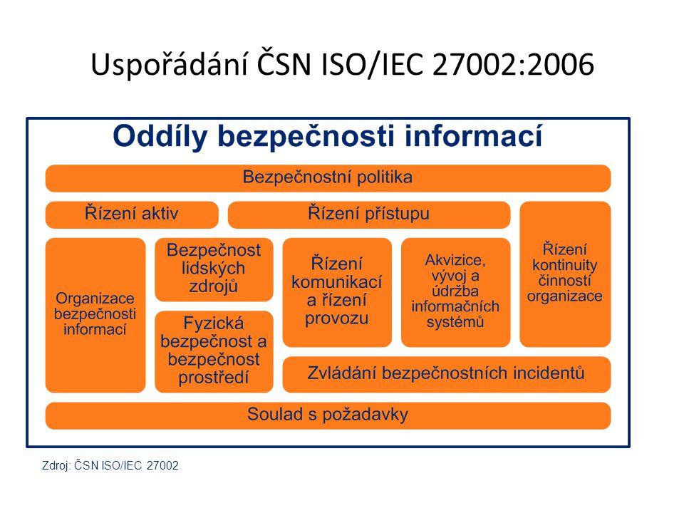 Uspořádání ČSN ISO/IEC 27002:2006