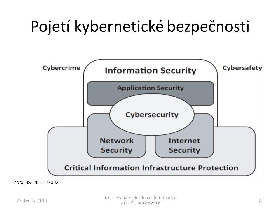 Pojetí kybernetické bezpečnosti