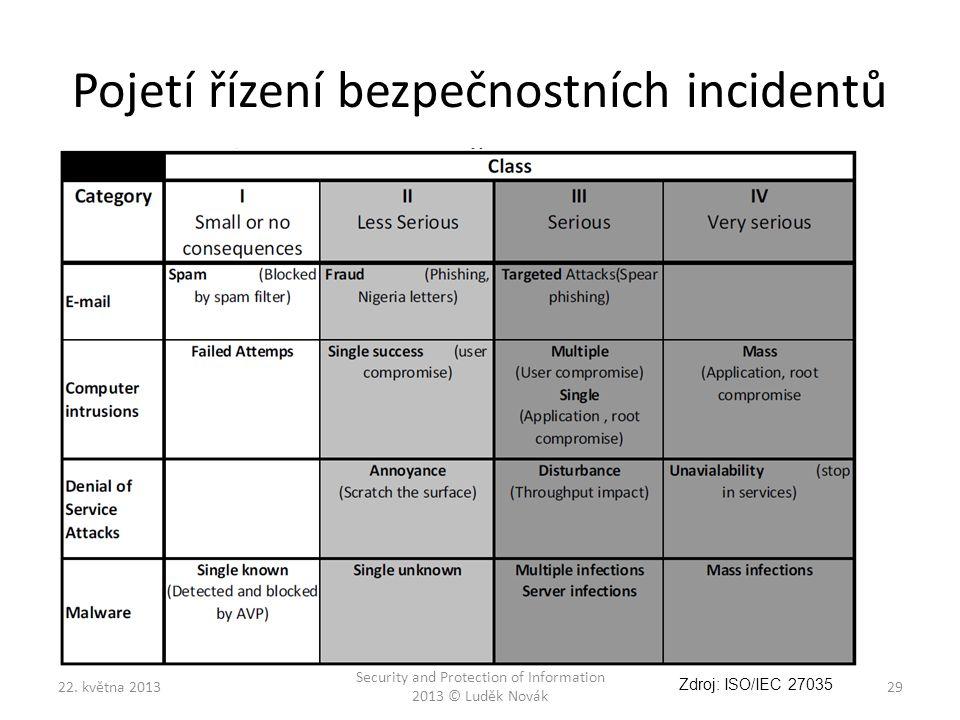 Pojetí řízení bezpečnostních incidentů