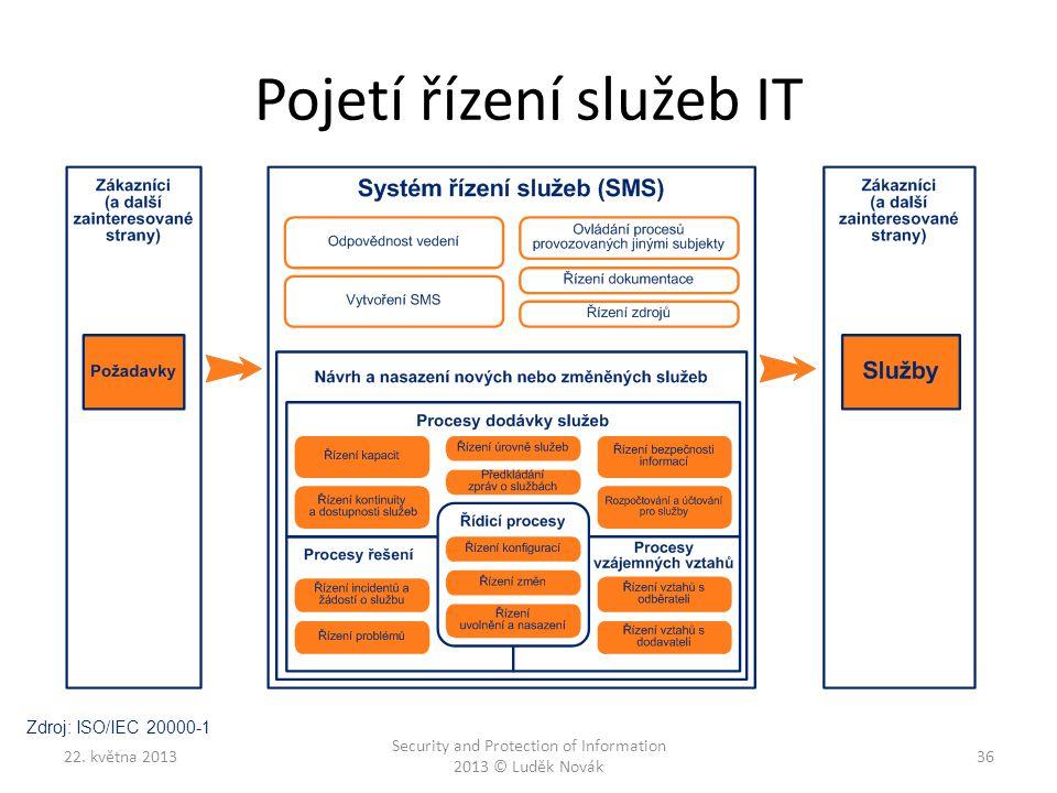 Pojetí řízení služeb IT