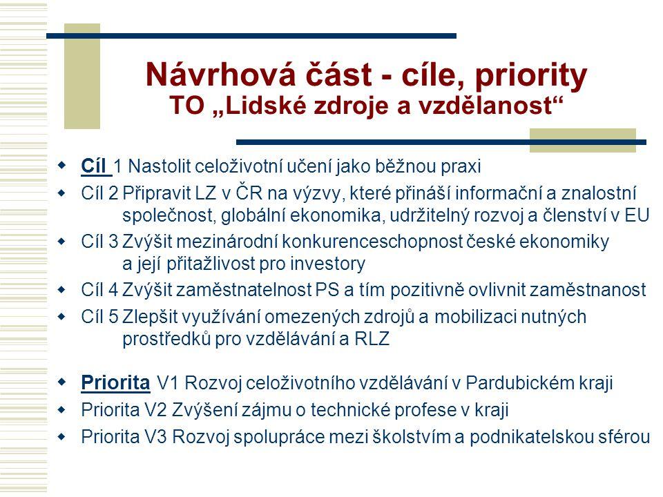 """Návrhová část - cíle, priority TO """"Lidské zdroje a vzdělanost"""