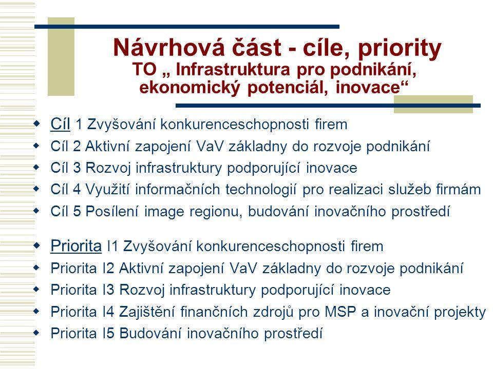 """Návrhová část - cíle, priority TO """" Infrastruktura pro podnikání, ekonomický potenciál, inovace"""