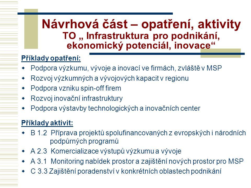 """Návrhová část – opatření, aktivity TO """" Infrastruktura pro podnikání, ekonomický potenciál, inovace"""