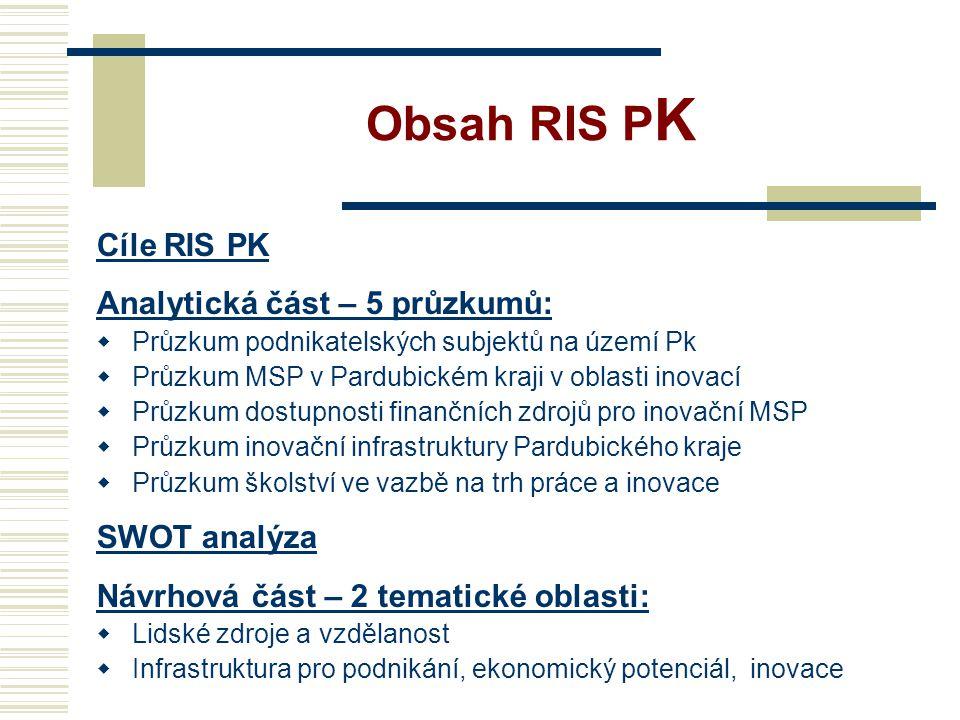 Obsah RIS PK Cíle RIS PK Analytická část – 5 průzkumů: SWOT analýza
