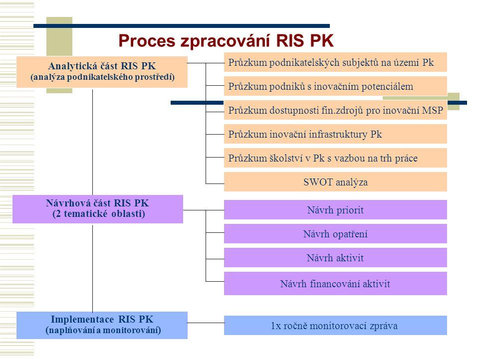 Proces zpracování RIS PK