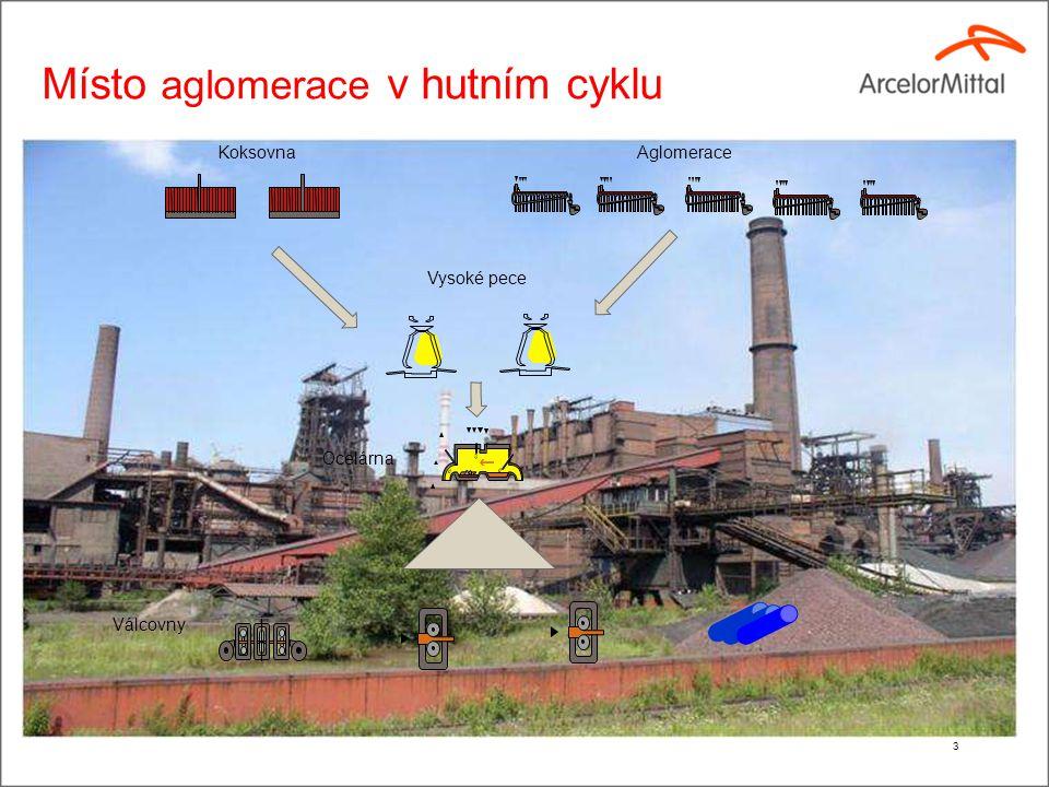Základní členění provozu Aglomerace (1)