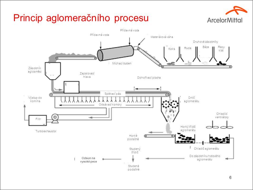 Technologický proces aglomerace
