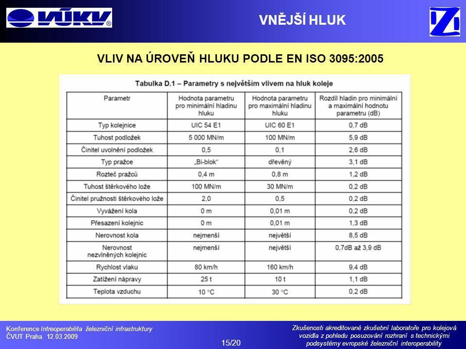 VNĚJŠÍ HLUK VLIV NA ÚROVEŇ HLUKU PODLE EN ISO 3095:2005