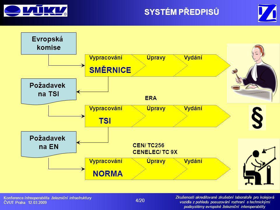 SYSTÉM PŘEDPISŮ SMĚRNICE TSI NORMA Evropská komise Požadavek na TSI