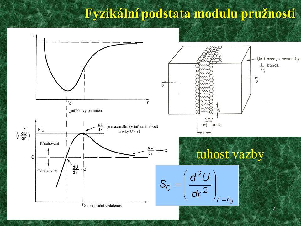 Fyzikální podstata modulu pružnosti