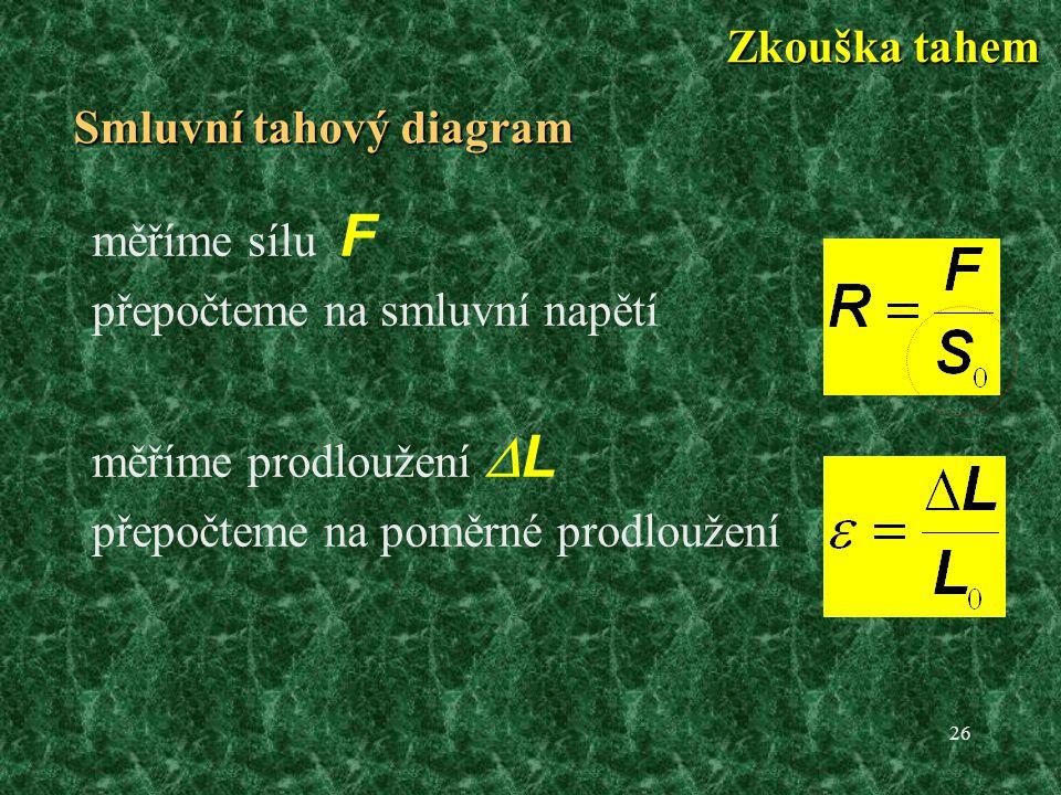 Smluvní tahový diagram