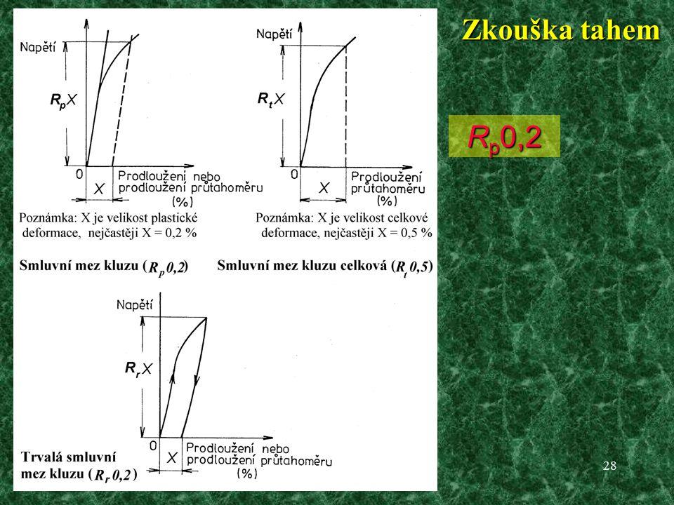 Zkouška tahem Nevýrazná mez kluzu Rp0,2