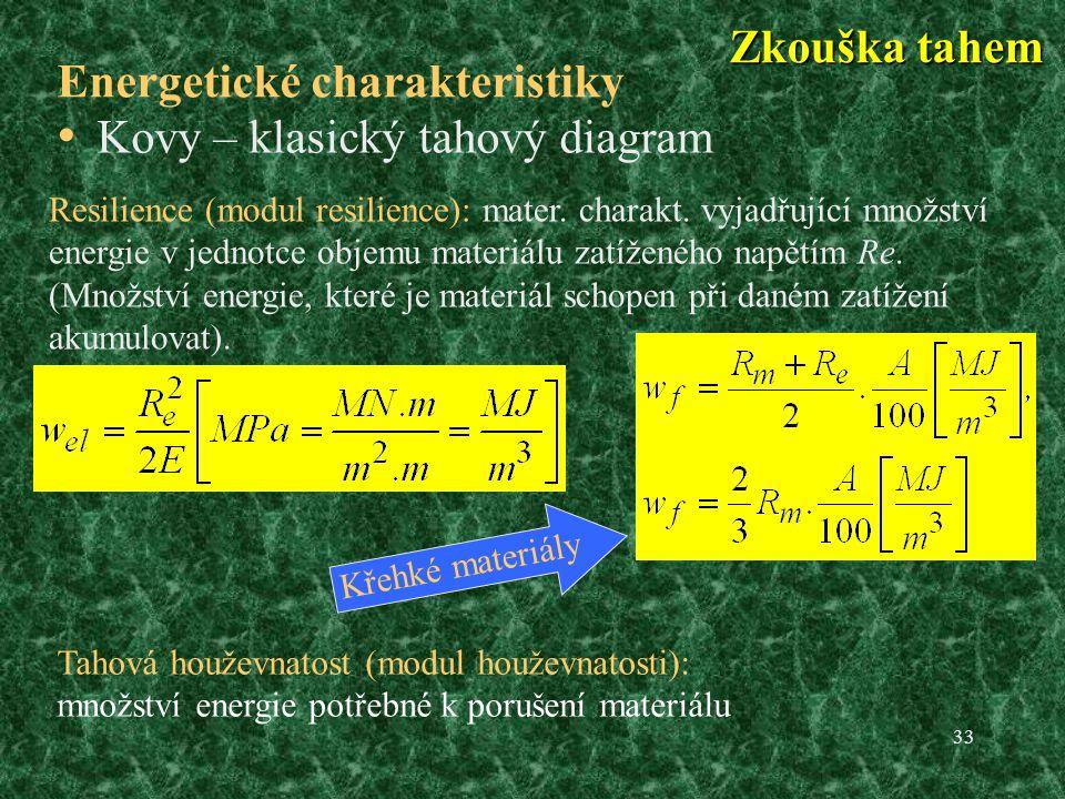 Energetické charakteristiky