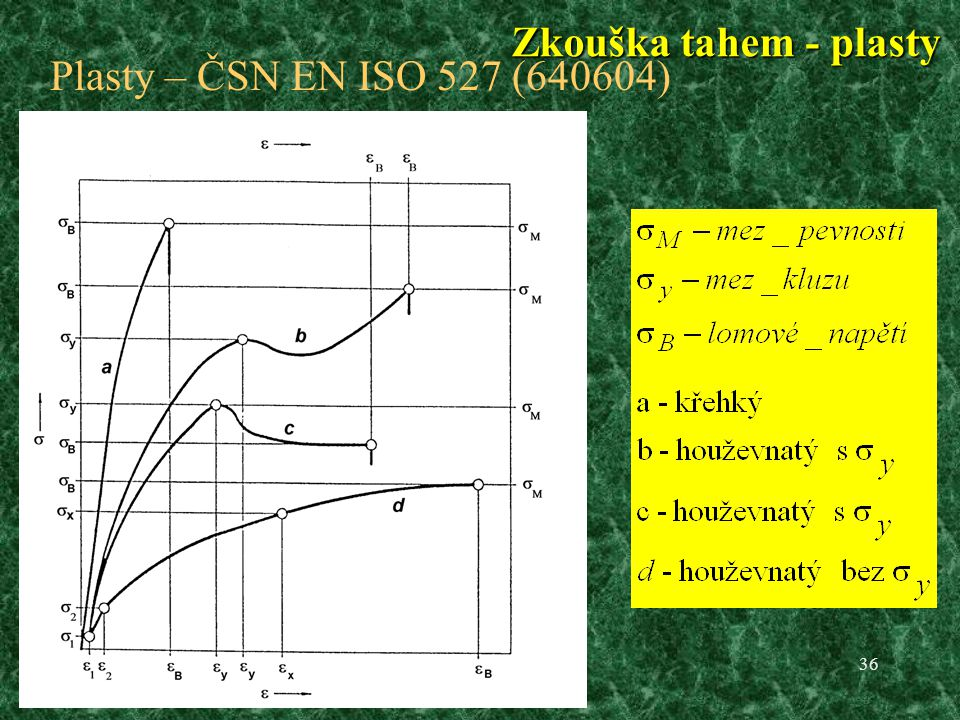 Zkouška tahem - plasty Plasty – ČSN EN ISO 527 (640604)