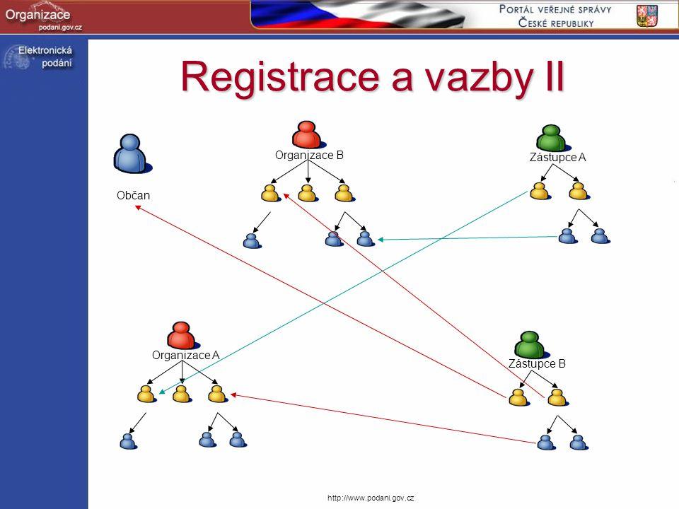 Registrace a vazby II Organizace B Zástupce A Občan Organizace A