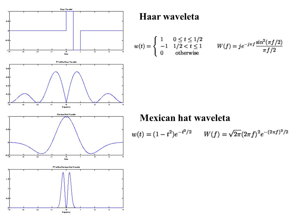Haar waveleta Mexican hat waveleta
