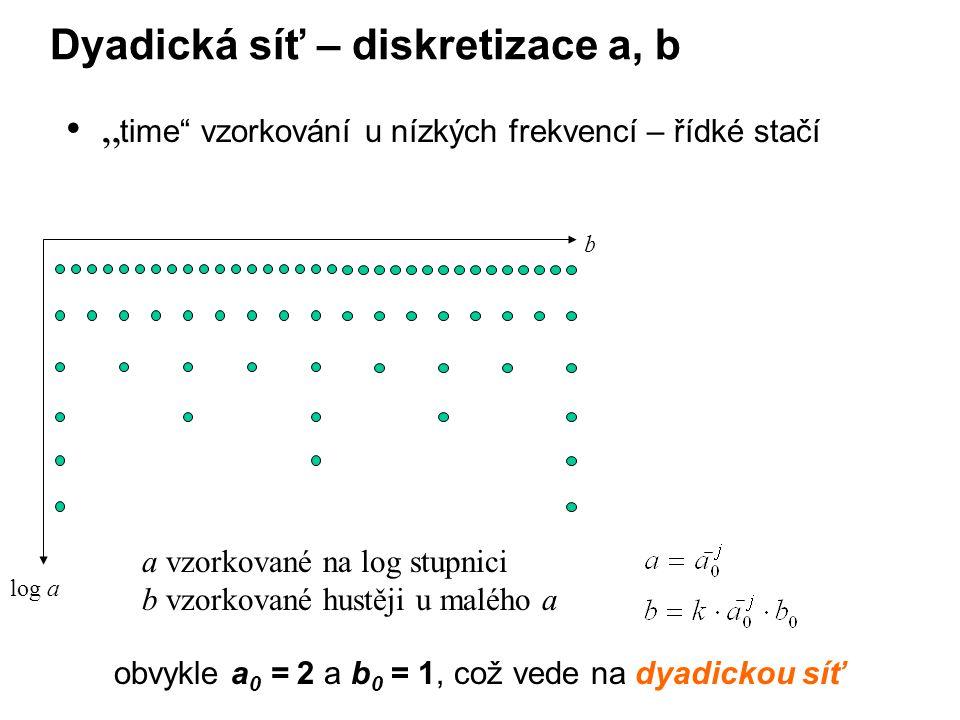 Dyadická síť – diskretizace a, b