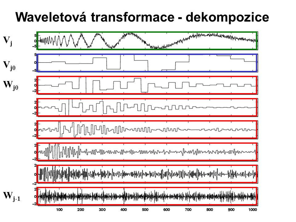 Waveletová transformace - dekompozice