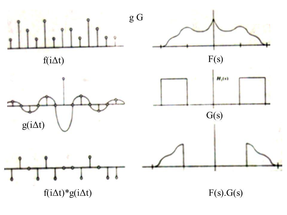 g G f(iΔt) F(s) G(s) g(iΔt) f(iΔt)*g(iΔt) F(s).G(s)