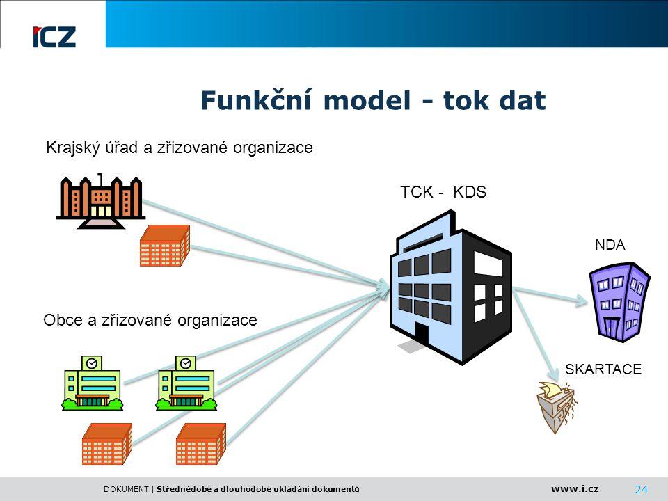 Funkční model - tok dat Krajský úřad a zřizované organizace TCK - KDS