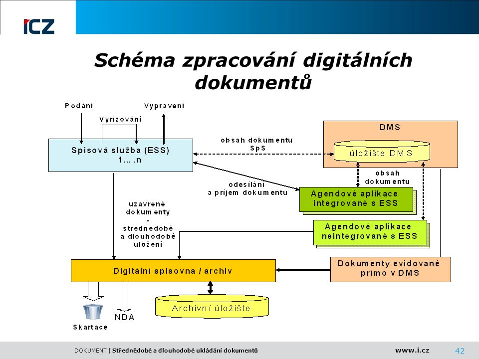 Schéma zpracování digitálních dokumentů